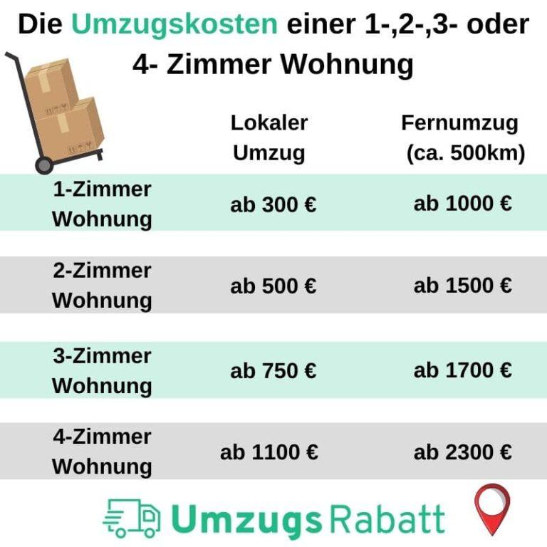 Die Umzugskosten einer 1-,2-,3- oder 4- Zimmer Wohnung