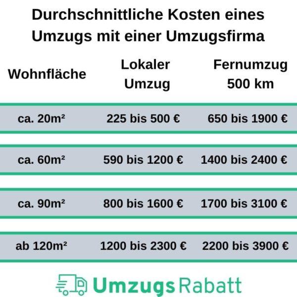 Kosten Umzugsfirma im Überblick