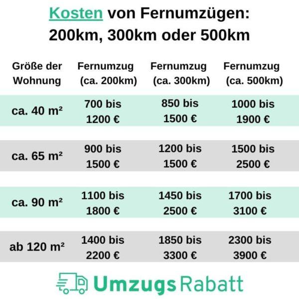 Kosten von Fernumzüge 200km, 300km oder 500km