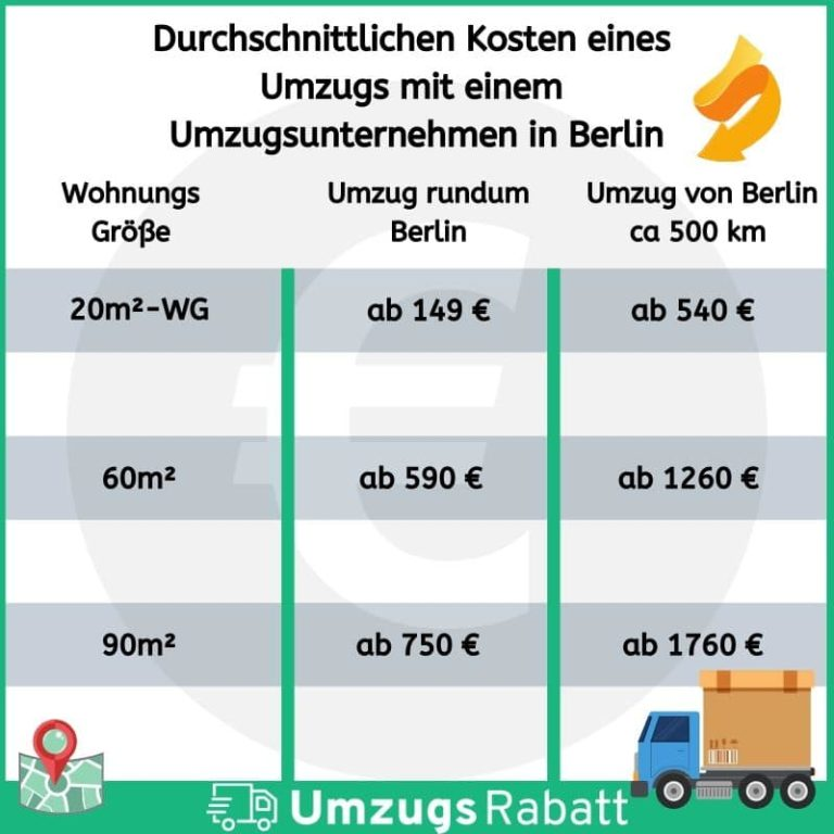 Umzugsunternehmen Berlin Kosten