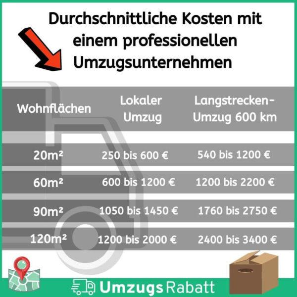 Kosten Tabelle von Umzugsunternehmen Informationsgrafik