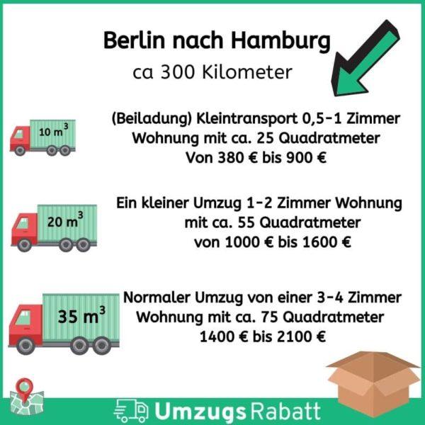 Umzug von Berlin nach Hamburg