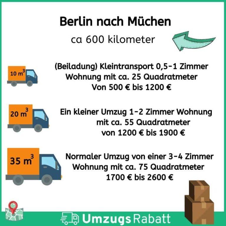 Umzug Berlin München
